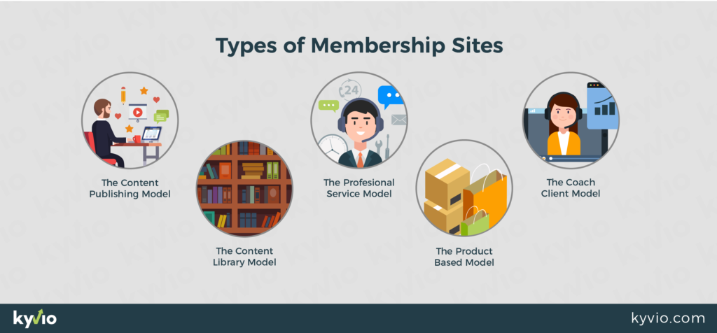 types of membership site