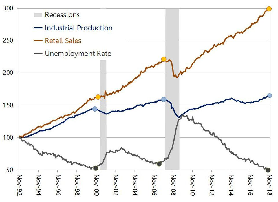stats showing a recession is coming.